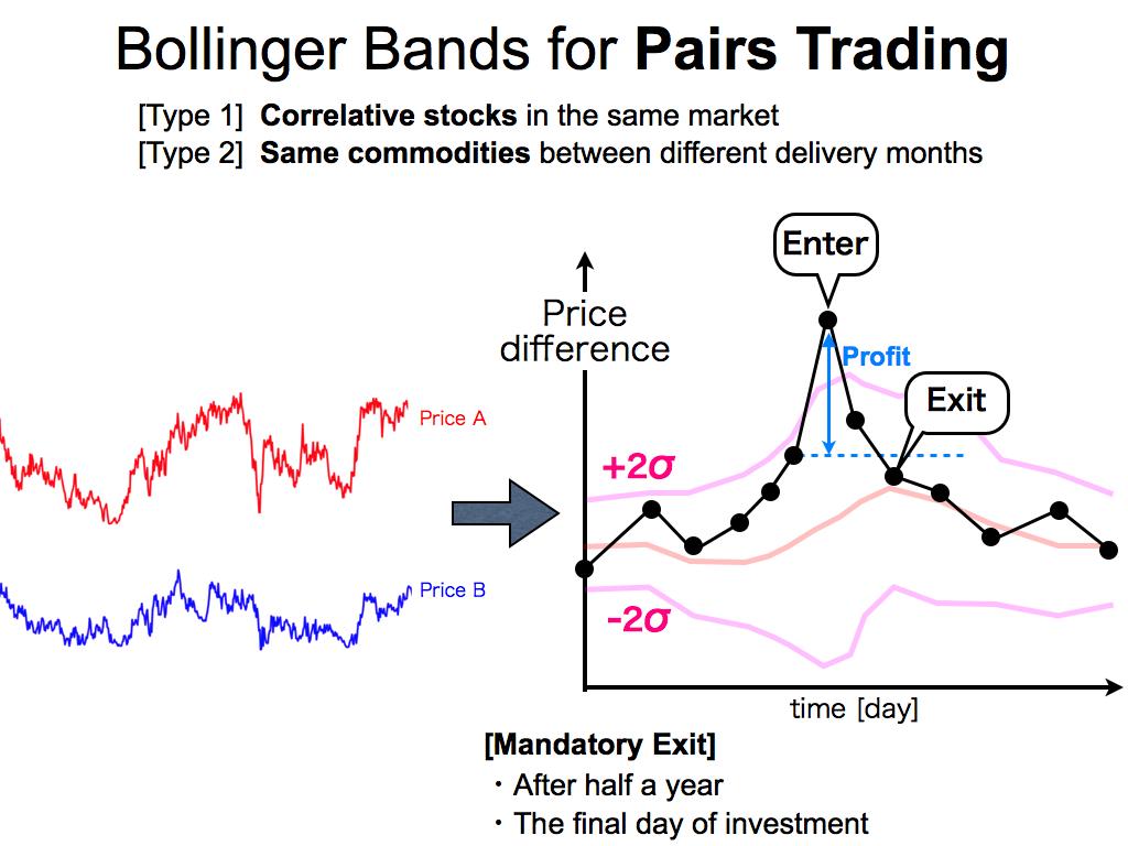 Ts bollinger bands